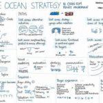 Innovación y creatividad transformadas en negocios rentables
