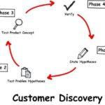Cómo descubrir quiénes son tus clientes